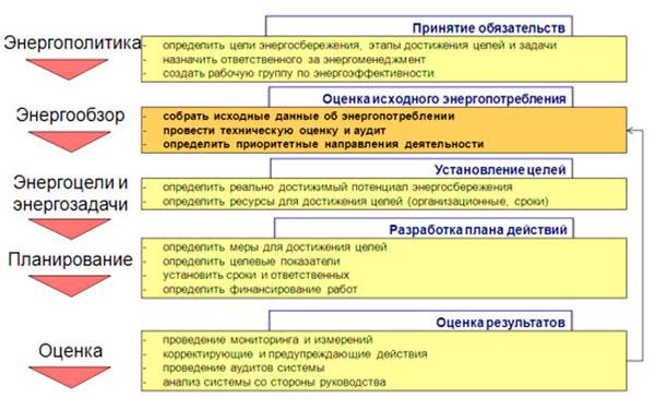 Сертификация систем энергоменеджмента исо 50001 сертификация определение подлинности сертификата