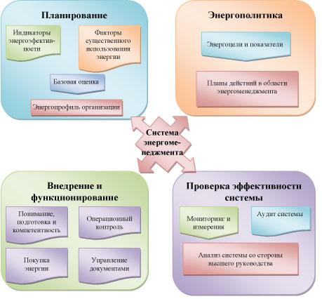 sistema_energomenedzhmenta